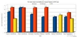 Рынок электротранспорта в Украине закрыт и зависит только от муниципальных тендеров
