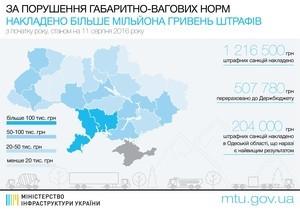 Нарушение габаритно-весовых норм: госбюджет страны пополнился на 1,2 млн грн