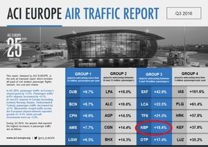 """Аэропорт """"Борисполь"""" вошел в рейтинг самых успешных """"воздушных ворот"""" Европы"""