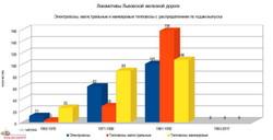 Количество локомотивов на железных дорогах Украины