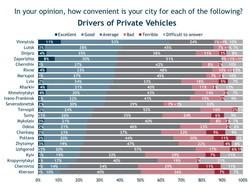 Как одесситы оценивают общественный транспорт (инфографика)