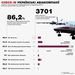 Министерство инфраструктуры обнародовало рейтинг пунктуальности украинских и зарубежных авиакомпаний, которые работают в Украине