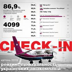 Министерство инфраструктуры Украины составило рейтинг пунктуальности украинских и зарубежных авиакомпаний