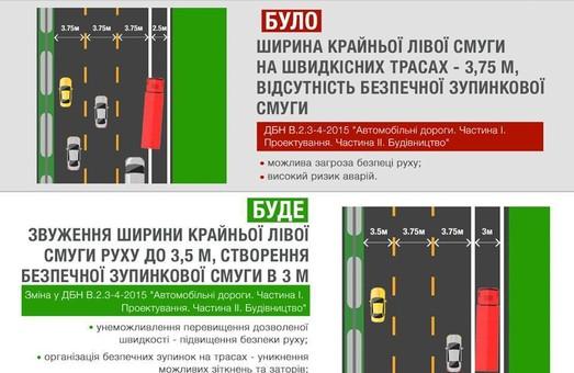 На украинских автотрассах крайние левые полосы станут более узкими