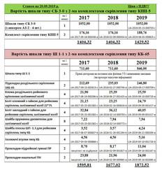 Использование устаревших рельсовых креплений обойдется «Укрзализныце» дороже, чем современных упругих