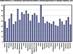 В каком городе Украины электротранспорт работает наиболее эффективно (ИНФОГРАФИКА)