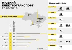 Как в 2019 году города Украины пополняли свои трамвайные парки