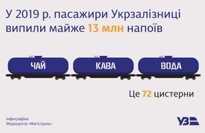 В прошлом году напитки в поездах «Укрзализныци» купило 13 миллионов пассажиров