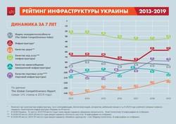 «Укравтодор» хочет улучшить позиции Украины в мировом инфраструктурном рейтинге на 10-15 позиций