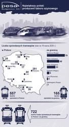 Польская компания «PESA» изготовила уже больше 700 трамваев