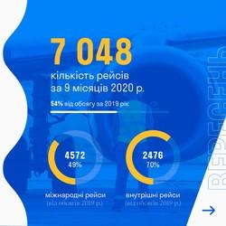 Одесский аэропорт в 2020 году уже потерял 55% пассажиропотока