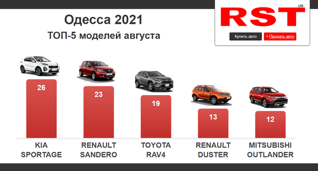 Сколько и каких новых автомобилей купили в Одессе за август